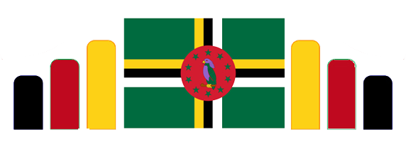Central Statistics Office of Dominica