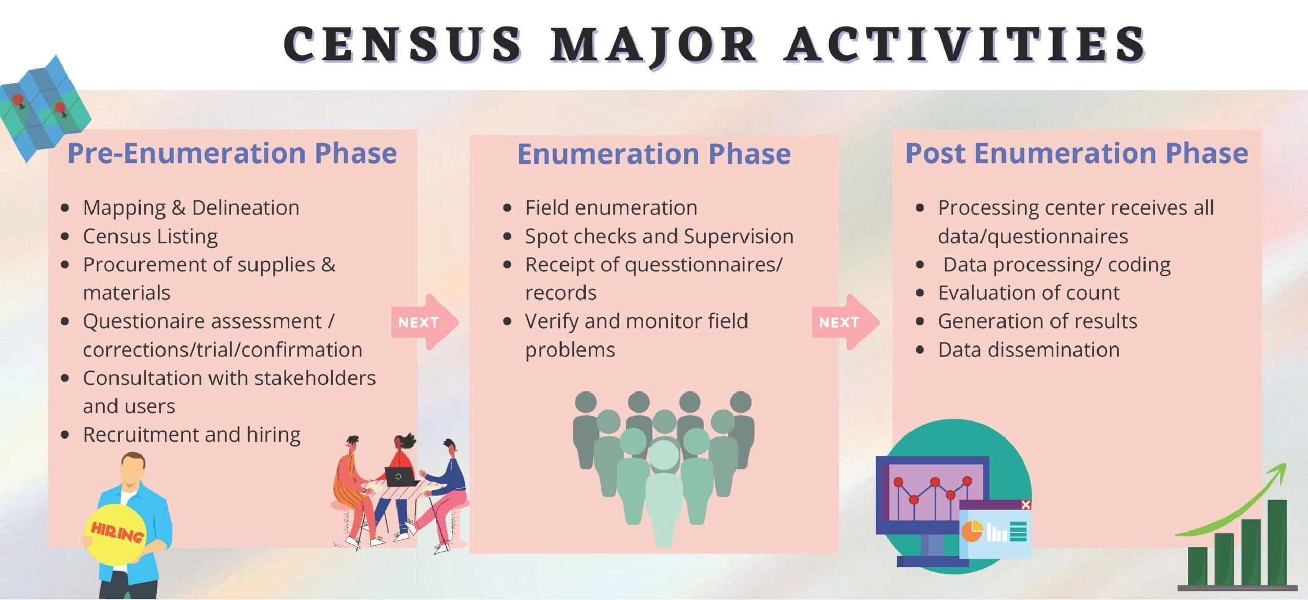 Census Process